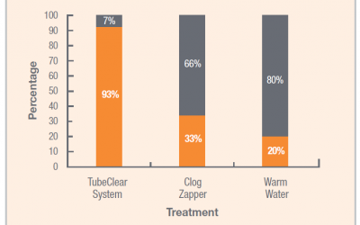 TubeClear System More Effective at Clearing Clogged Feeding Tubes
